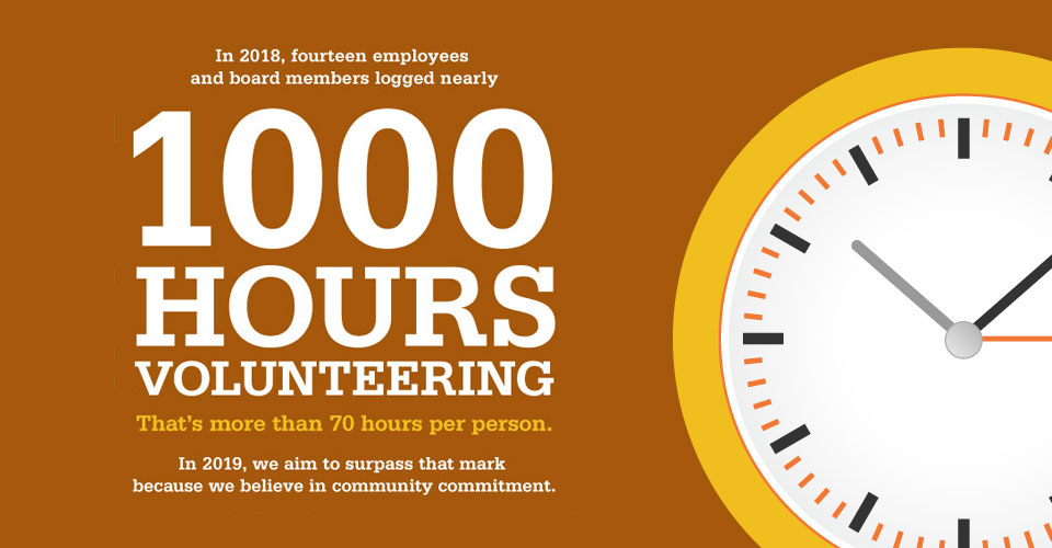 In 2018, fourteen employees and board members logged nearly 1000 hours volunteering. That's more than 70 hours per person. In 2019, we aim to surpass that mark because we believe in community commitment.